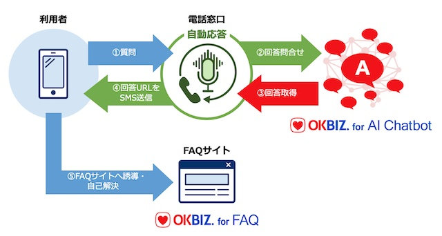 VOICE to WEB
